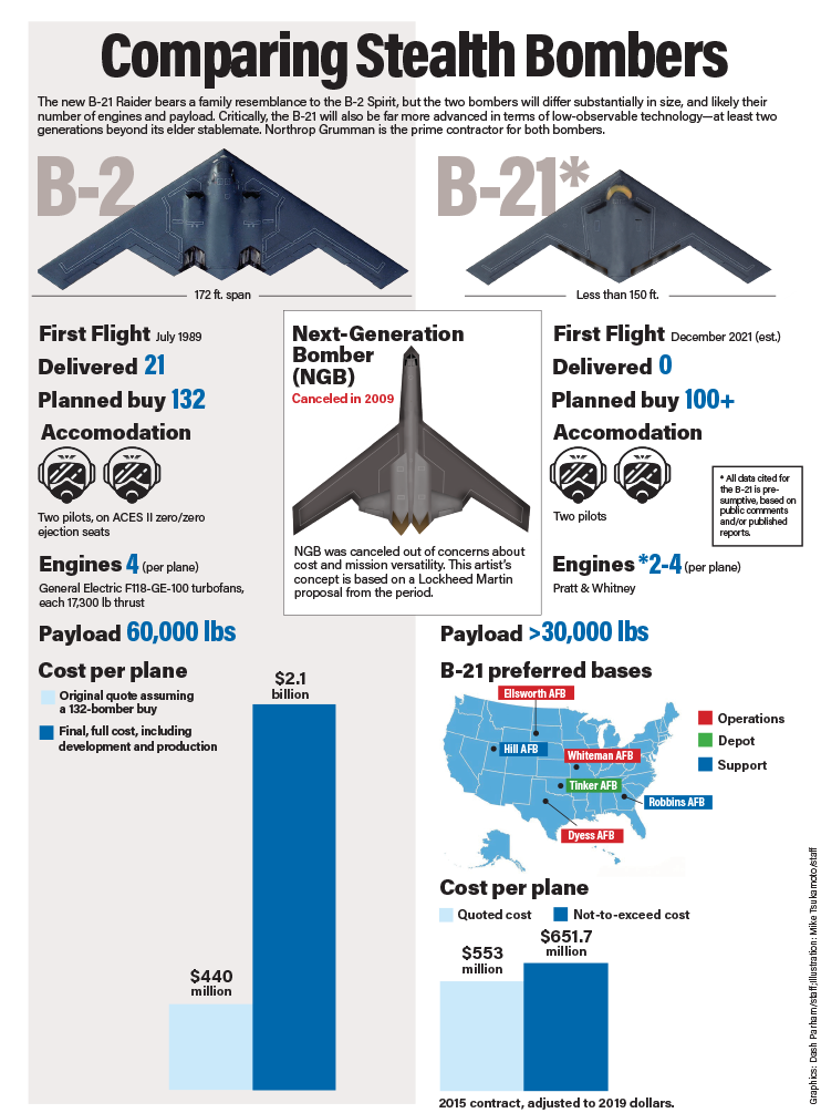 Comparing Stealth Bombers