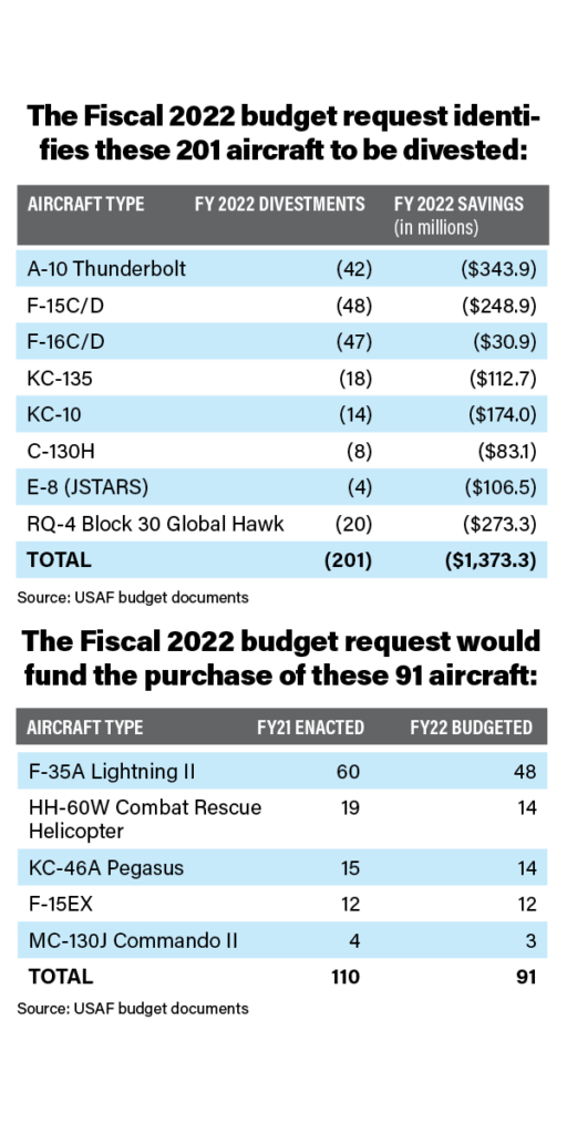The Fiscal 2022 budget request identifies these 201 aircraft to be divested: