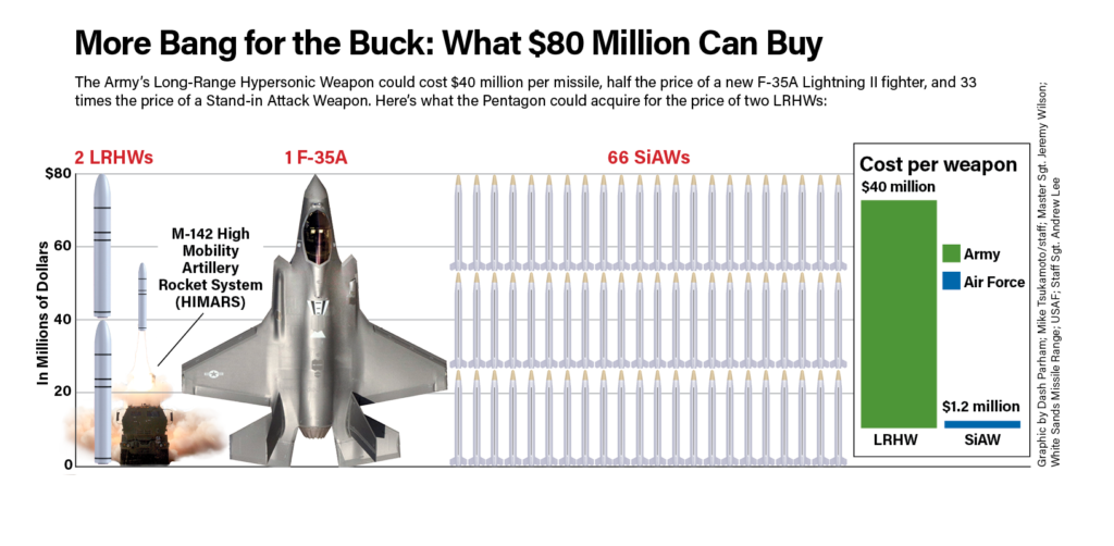 The Army's Long-Range Hypersonic Weapon
